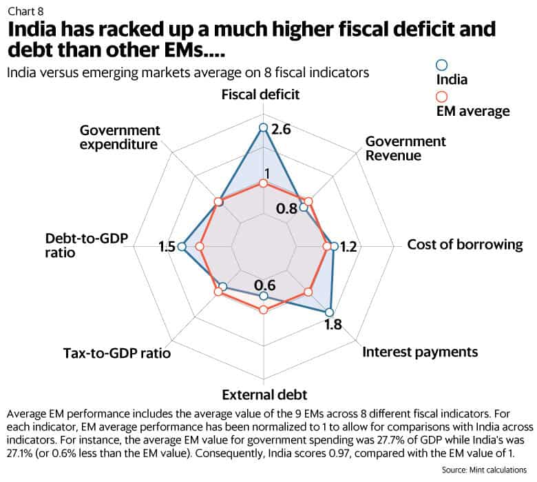 India has racked up a much higher fiscal deficit and debt than other EMs