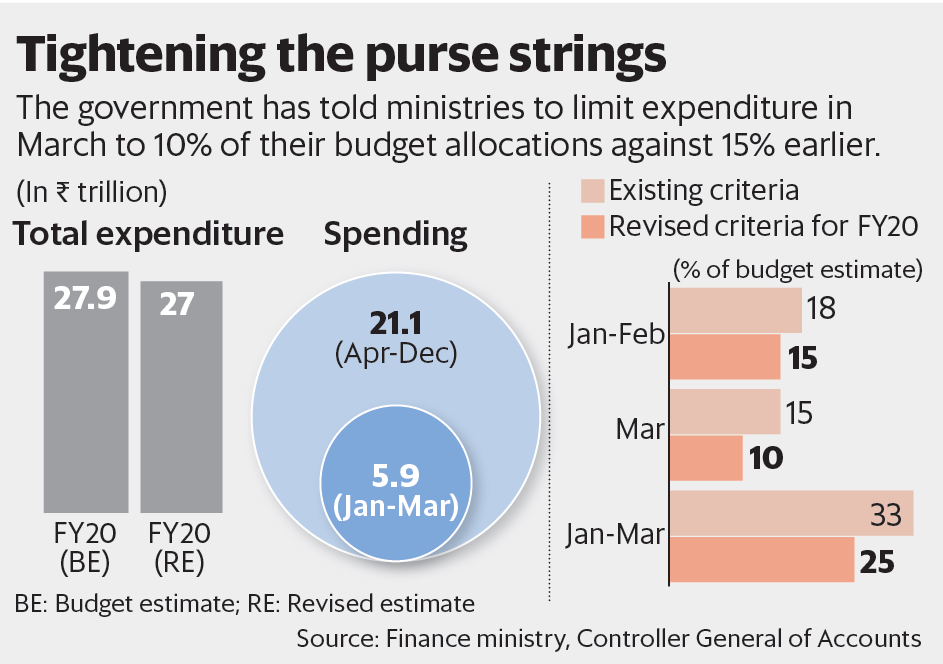 (Graphic: Paras Jain/Mint)