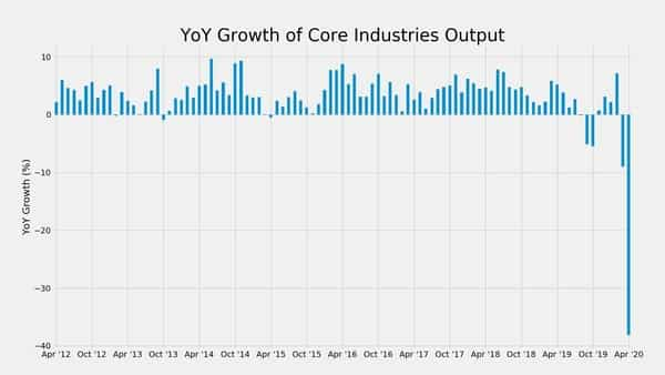The eight core sector industries are coal (annualised growth of -15.46%), crude oil (-6.35%), natural gas (-19.89%), refinery products (-24.16%), fertiliser (-4.49%), steel (-83.95%), cement (-86.02%) and electricity (-22.76%)
