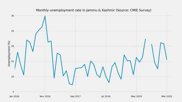 Jammu & Kashmir's unemployment rate remained steady at 5.2% in May 2020, according to a survey conducted by the Centre for Monitoring Indian Economy (CMIE). Over a longer time period, unemployment has moved from nan% in Apr 2020 to its current rate.