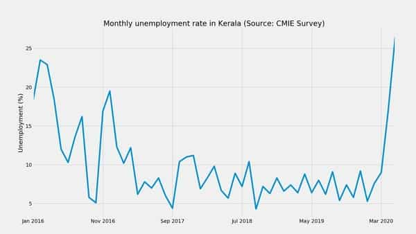 Kerala's unemployment rate increased 9.5 percentage points, rising to 26.5% in May 2020, according to a survey conducted by the Centre for Monitoring Indian Economy (CMIE). Over a longer time period, unemployment has moved from 4.3% in Sep 2018 to its current rate.