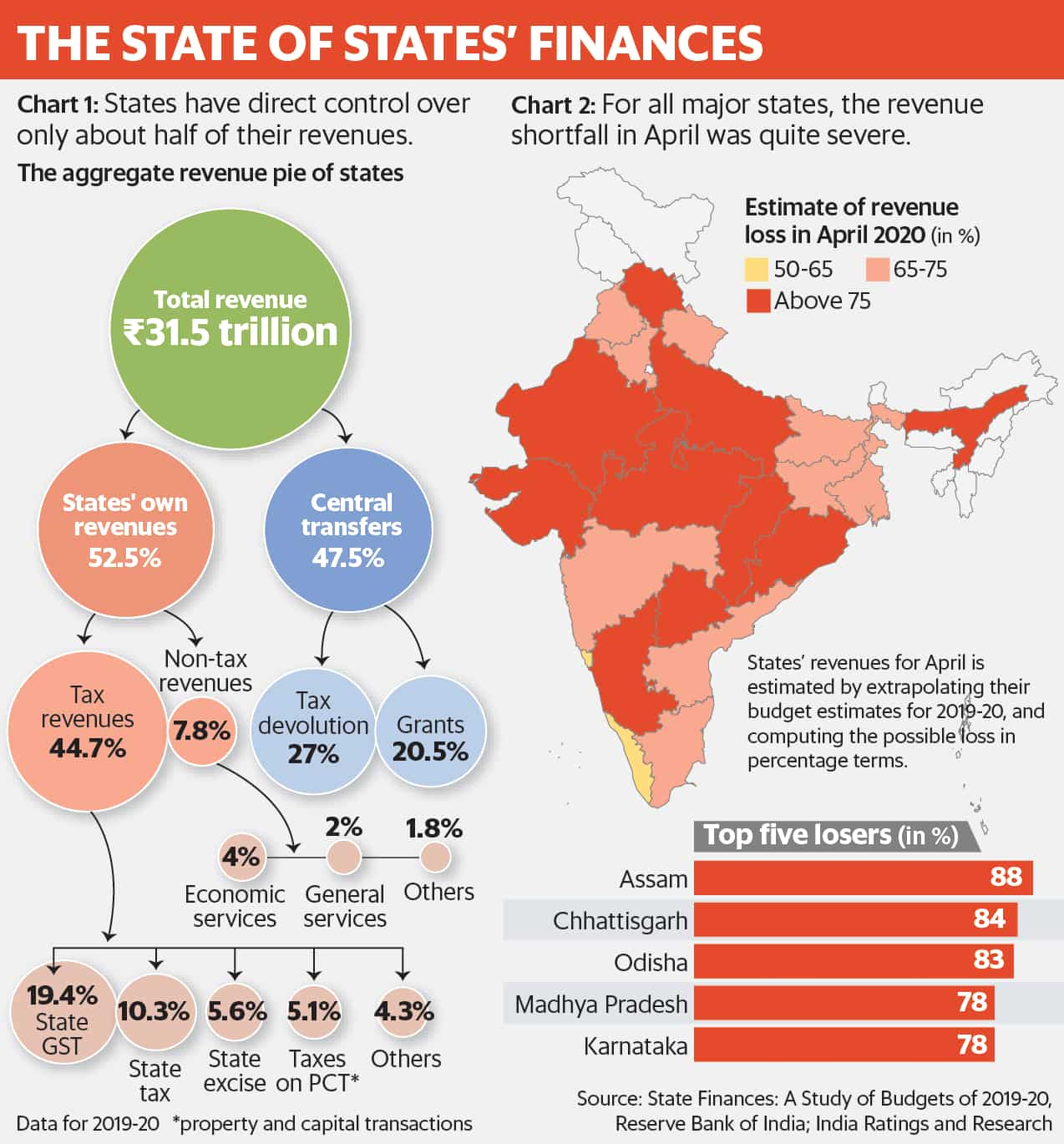 The state of states' finances
