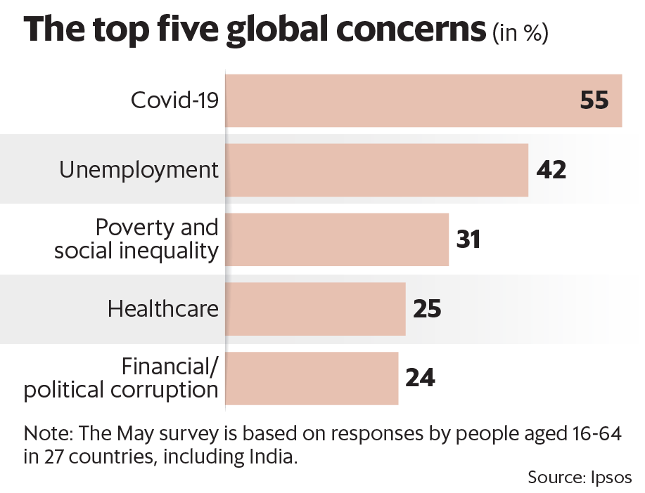 The top five global concerns