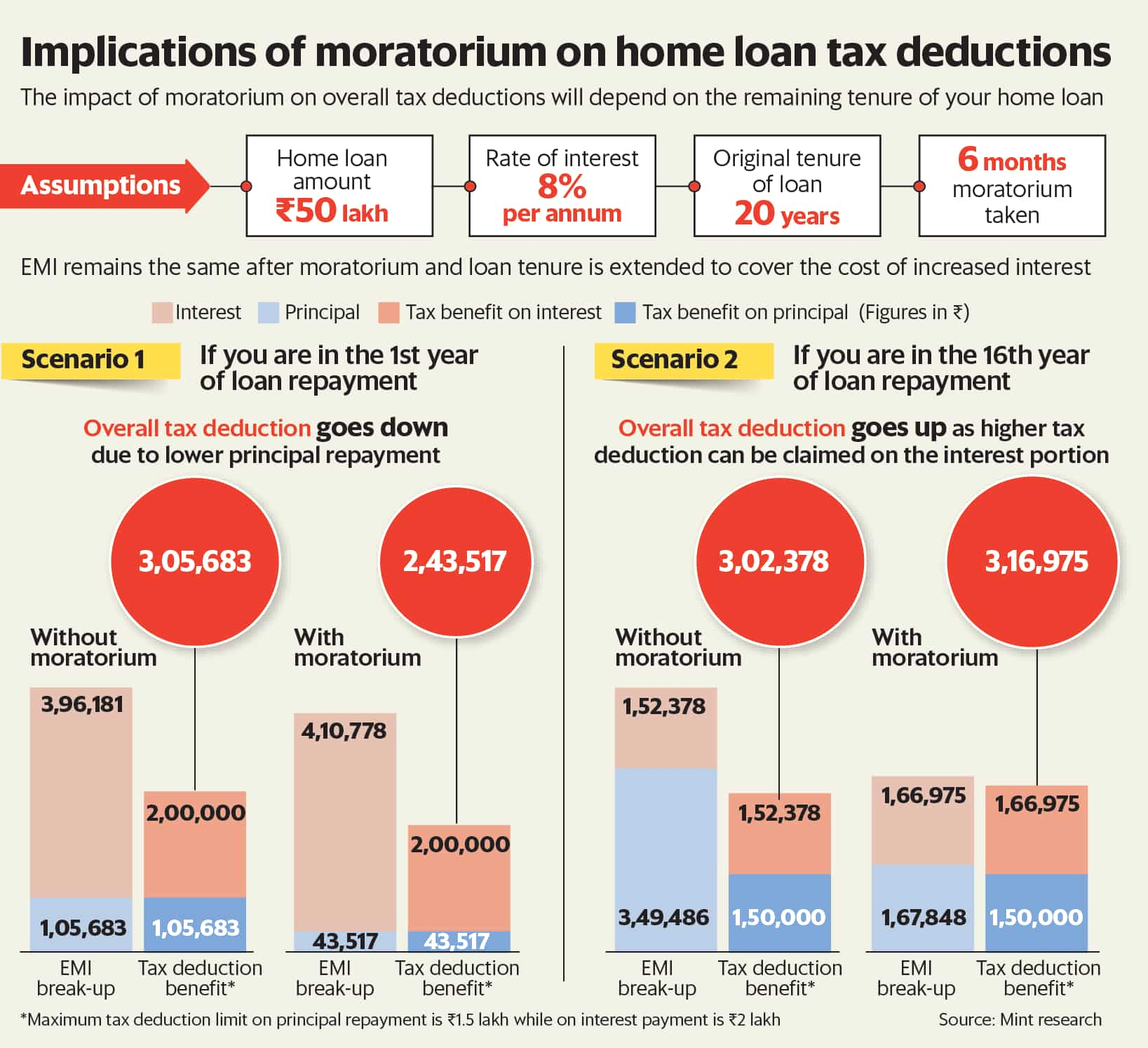 Home loan moratorium can affect tax benefits 1