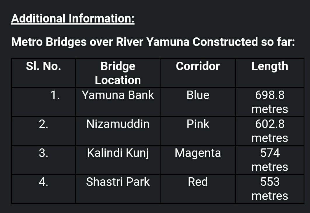 Metro Bridges over River Yamuna Constructed so far.