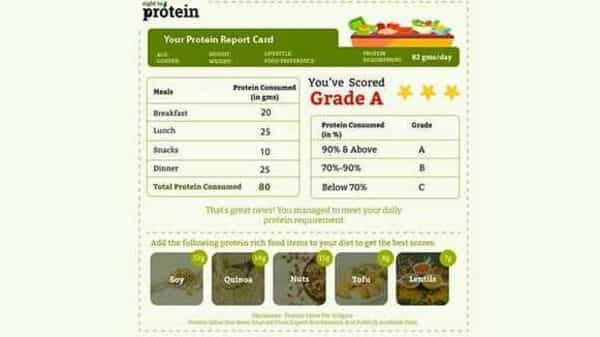 The launch of the 'Protein Report Card' by the Right To Protein initiative is a direct result of Prime Minister Narendra Modi's recommendations of introducing nutrition report cards to increase awareness in India. (Business Wire India)