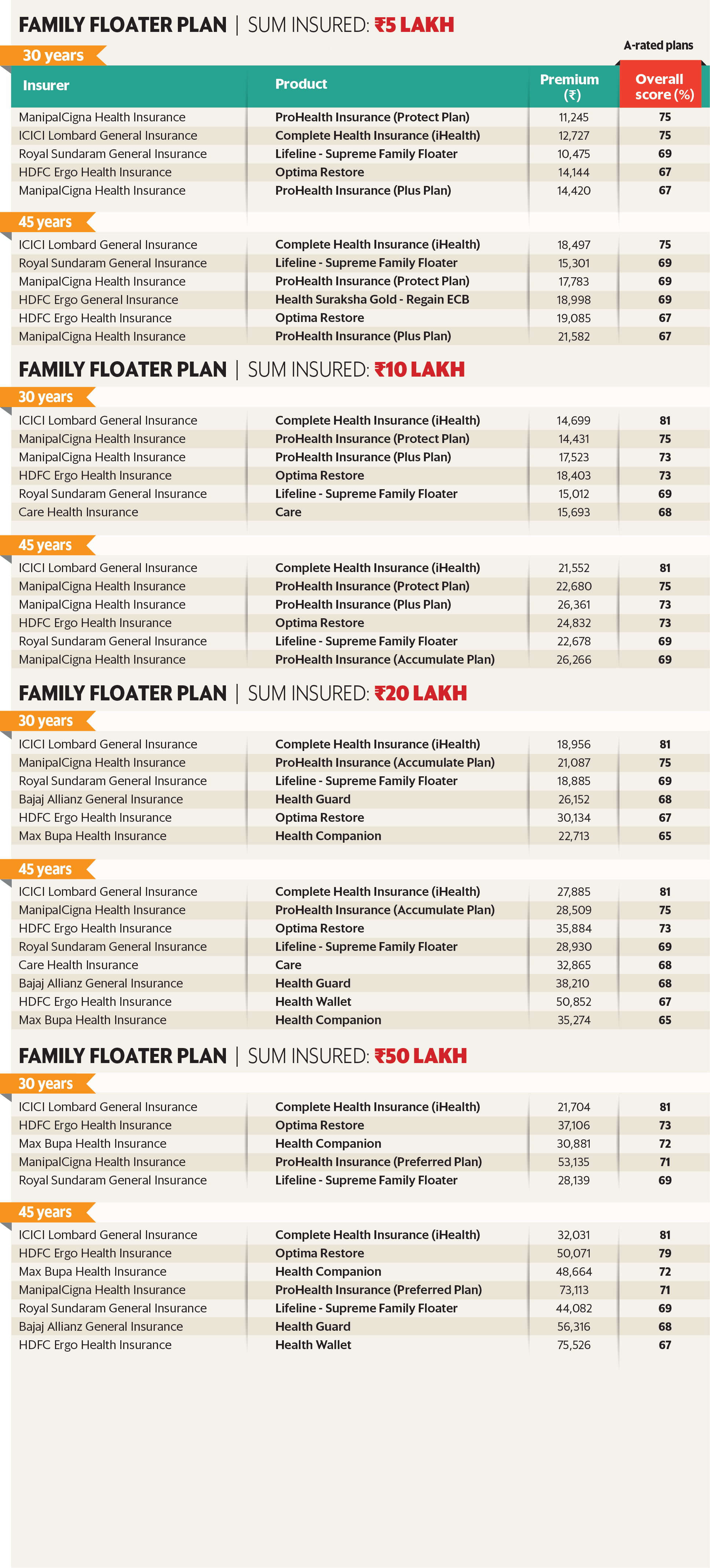 Family Floater plan