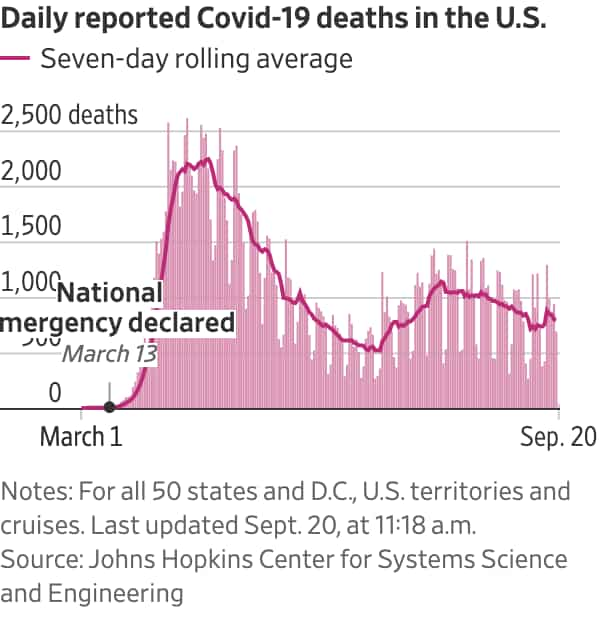 Covid-19 deaths in US