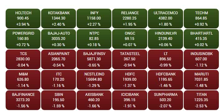 Sensex Nifty End With Modest Gains In Choppy Session Hcl Tech Infy Top Charts