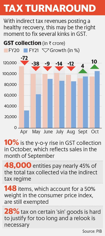 Tax Turnaround