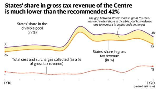 State's share in gross tax revenue of the Centre is lower than 42%