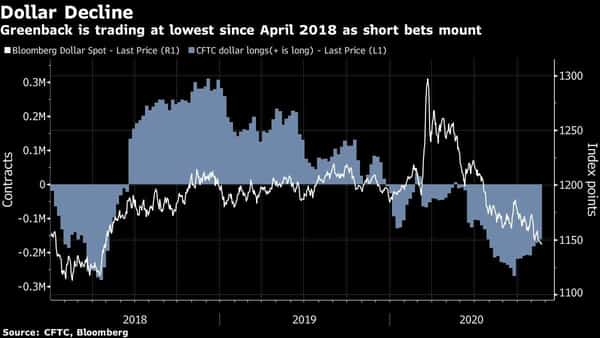 The dollar dropped to a two-and-a-half year low as the prospect of vaccine roll-outs added to headwinds for the world's reserve currency (Graphic: Bloomberg)