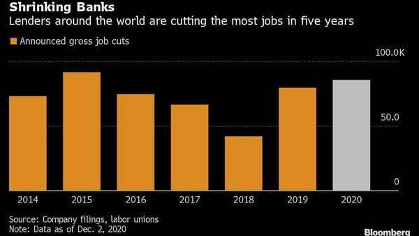 Shrinking banks
