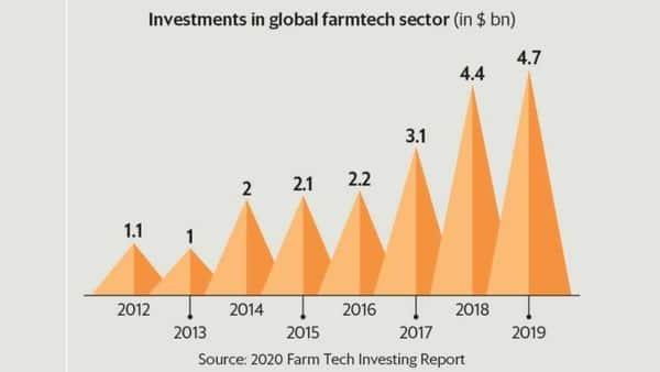 Farmtech enjoys steady growth