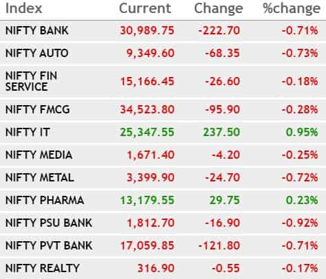 Sectoral Indices