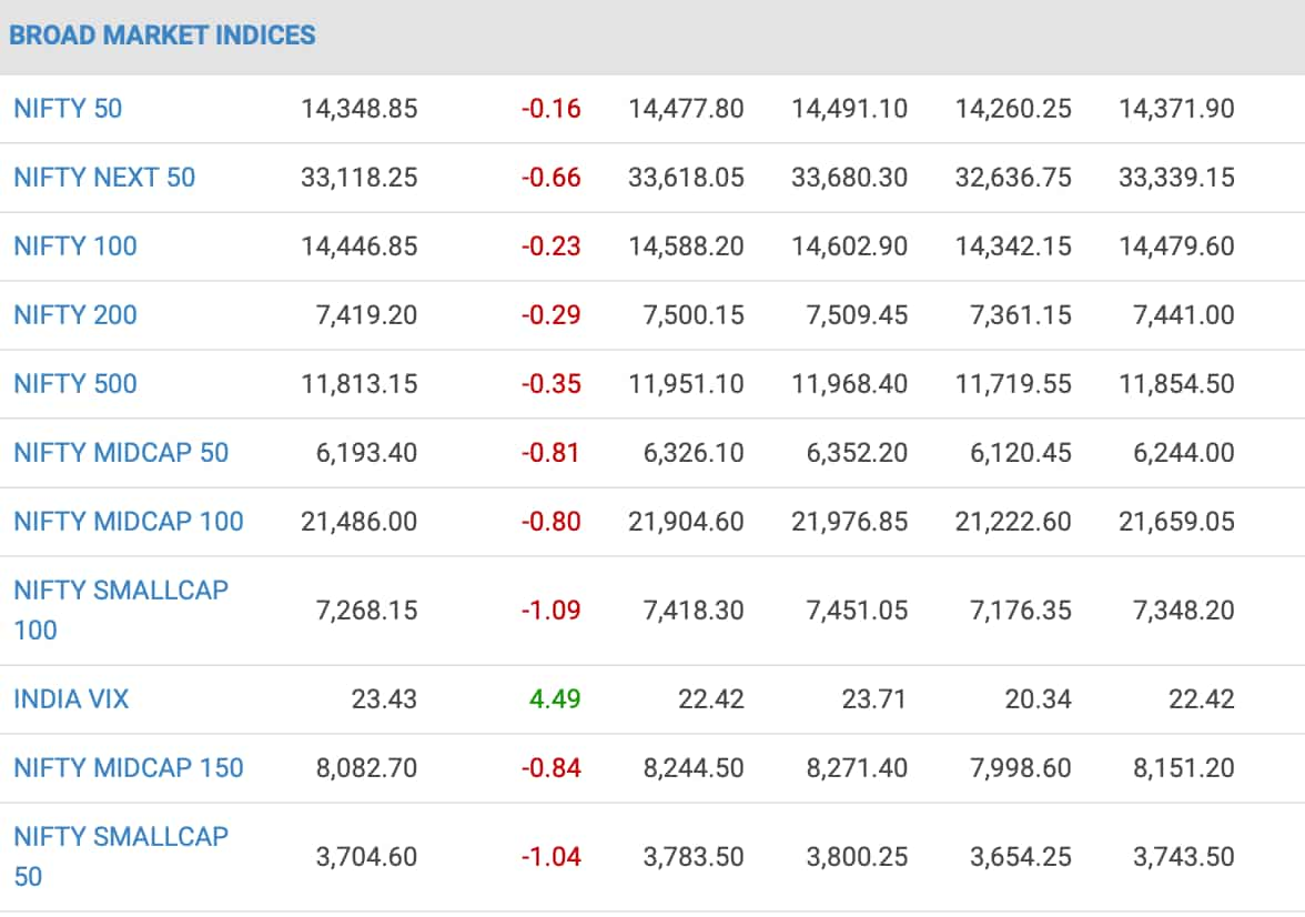 Nifty indices.