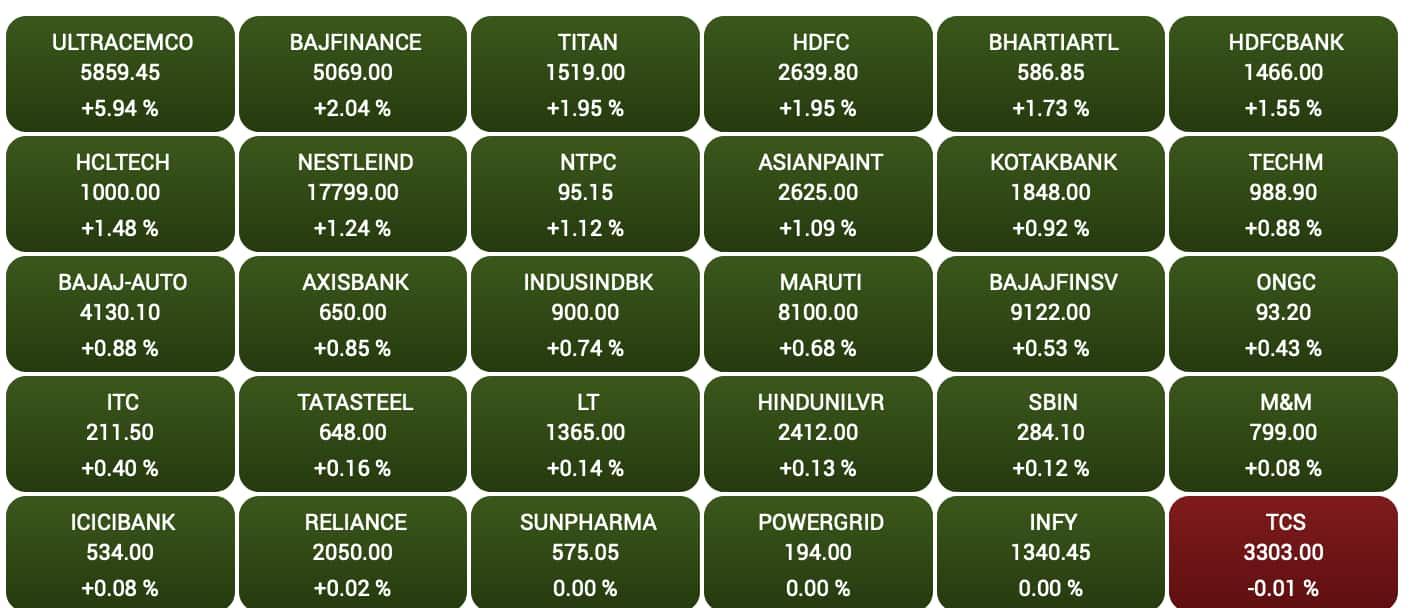 Sensex stocks.