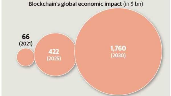 Blockchain: The big picture
