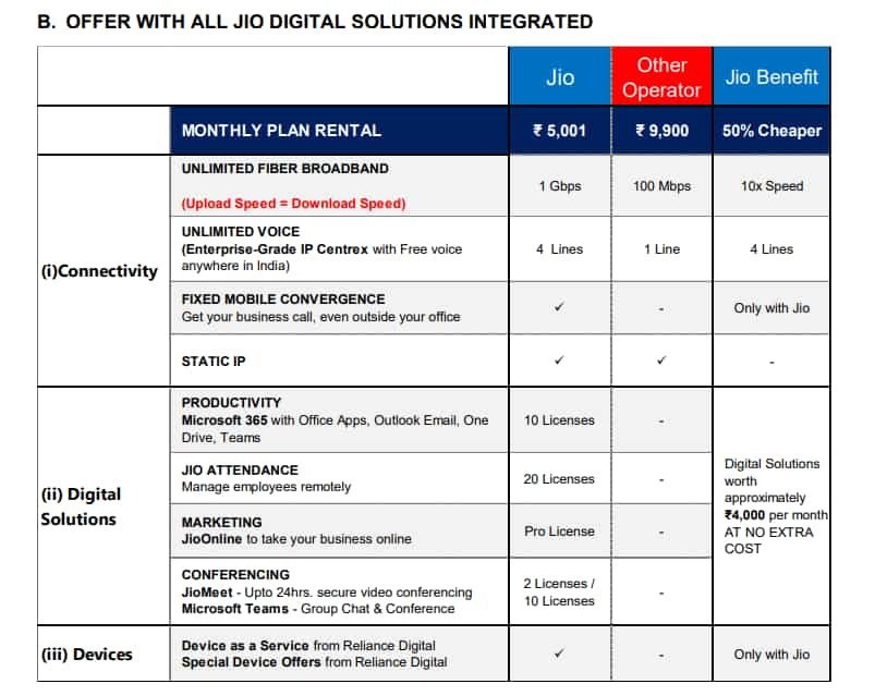Jio offer with other solutions included