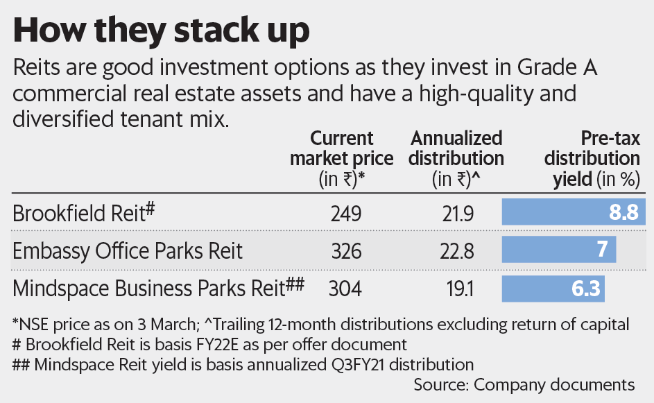 Reits are good investment options as they invest in Grade A commercial real estate assets and have a high-quality and diversified tenant mix   - PH84GKZB 1615312693588 - Searching for yields in the real estate space