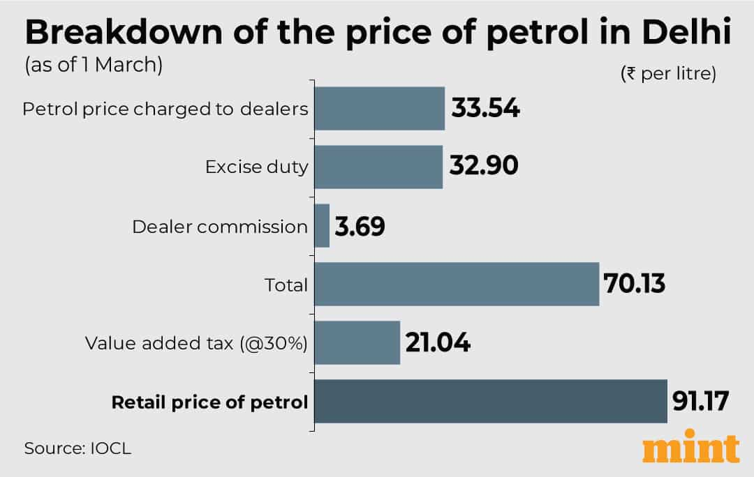 Petrol price breakdown