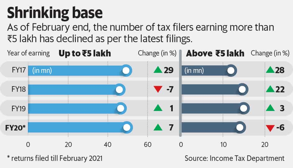 As of February end, the number of tax filers earning more than  <span class='webrupee'>₹</span>5 lakh has declined as per the latest filings