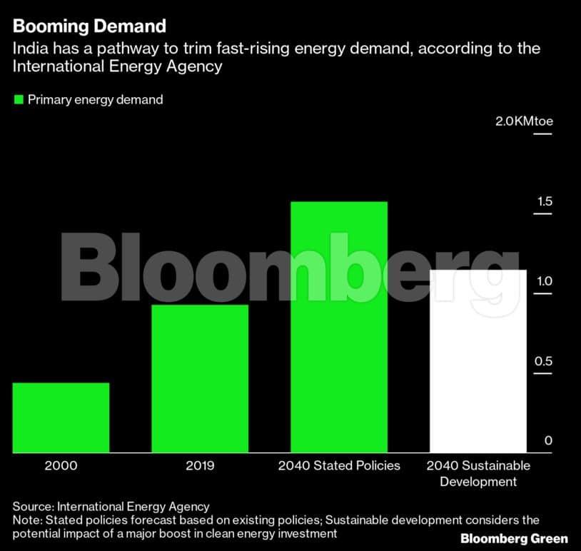 Booming demand