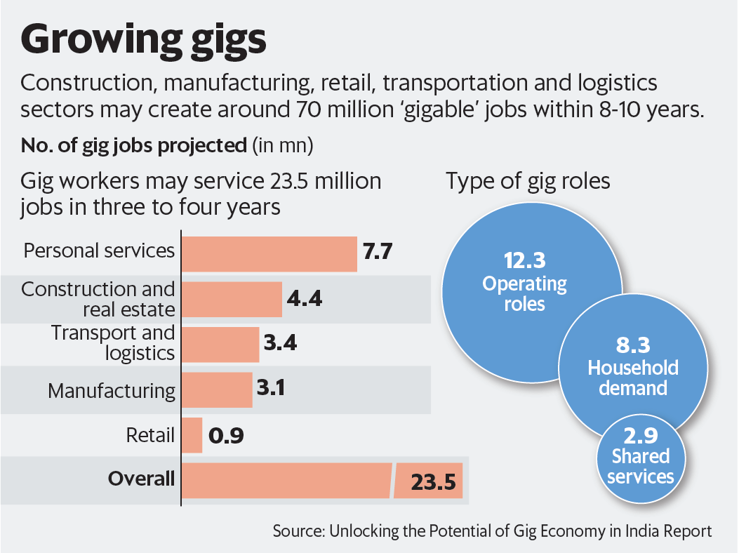 Construction, manufacturing, retail, transportation and logistics sectors may create around 70 million 'giggable' jobs within 18-10 years