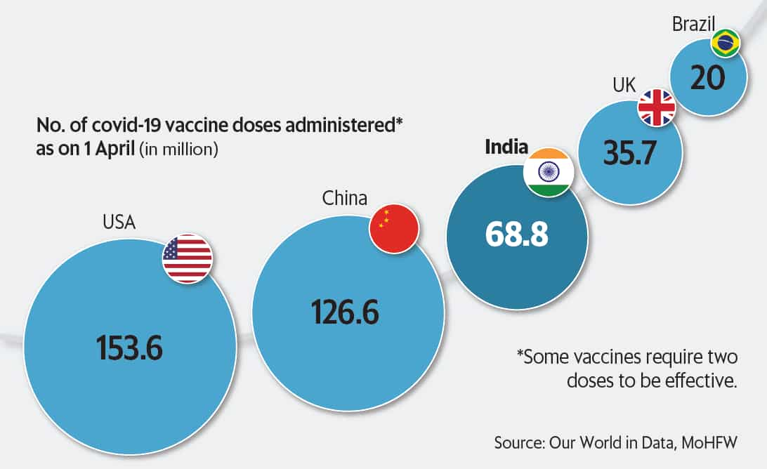 Comparison of vaccination drive in different nations