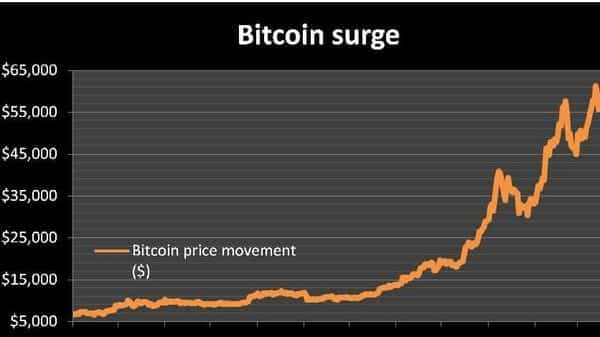 Bitcoin hit its all-time high of $61,711.87 on 13 March this year.