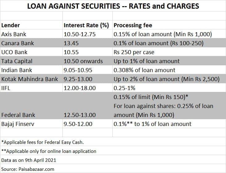 Loans against securities.