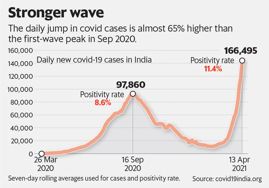 Stronger wave
