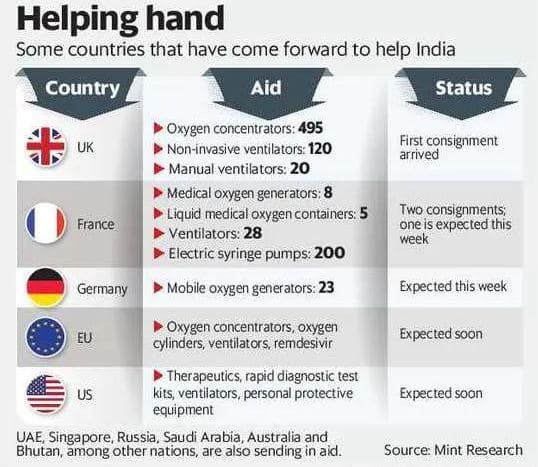 Global aid to India