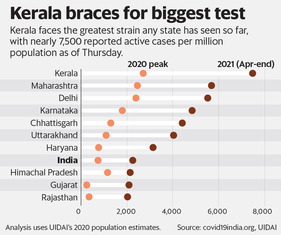 Kerala braces for the biggest test
