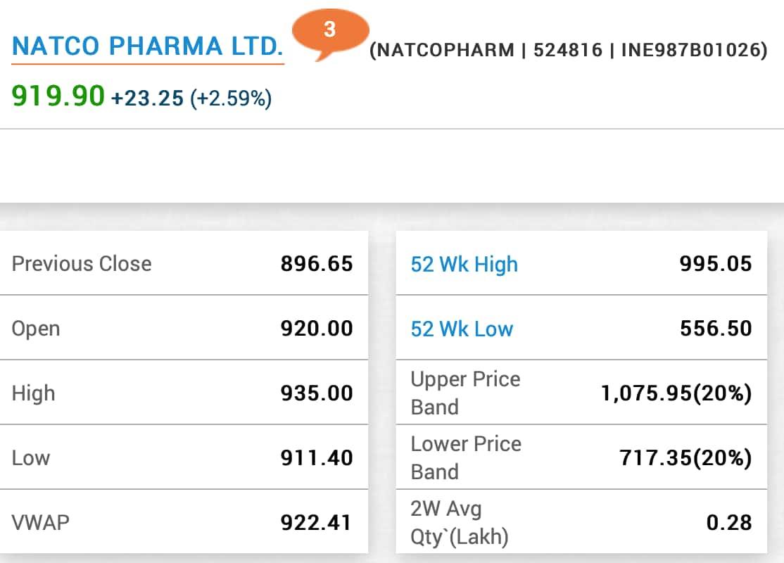 Natco Pharma on BSE.