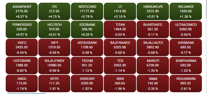Sensex at close