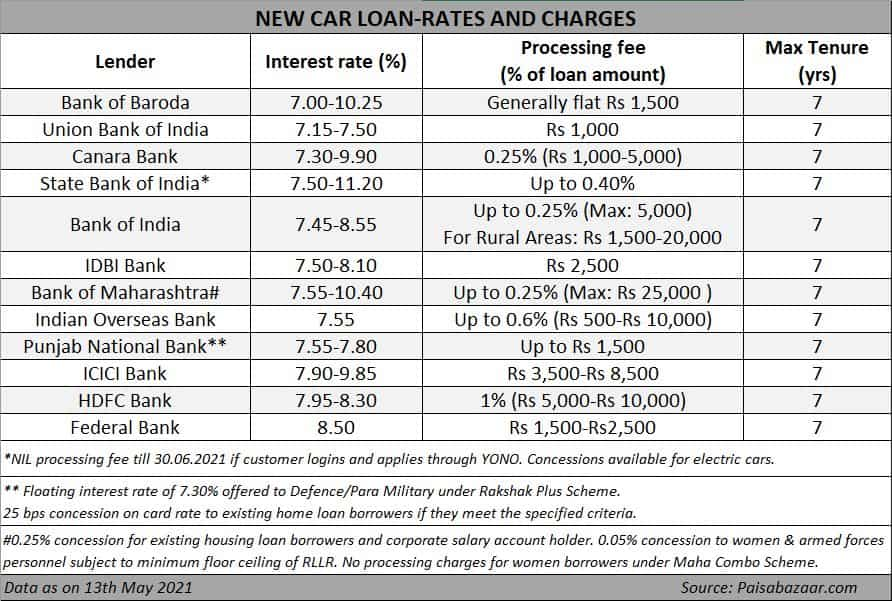 According to data from Paisabazaar.com, borrowers can obtain loans for new cars at interest rates as low as 7-7.5%.