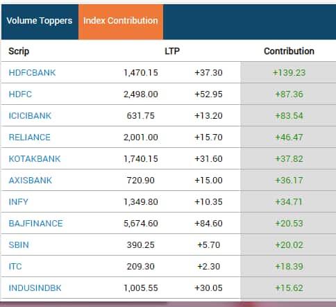 Sensex contributors