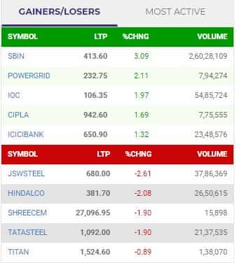 Nifty gainers and losers at this hour