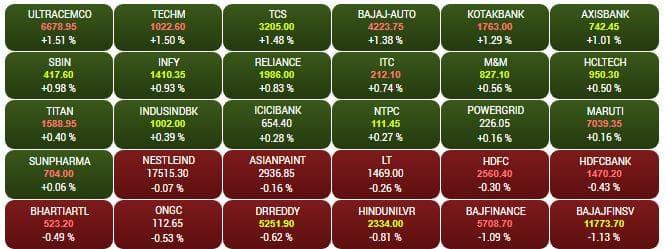 Sensex at noon