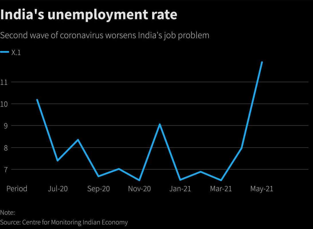 The unemployment rate in India