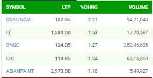 Nifty top gainers