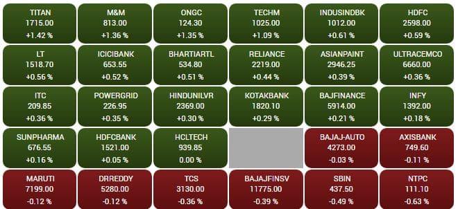 Sensex at open
