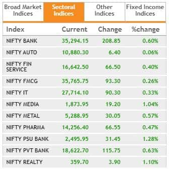 Nifty broader indices