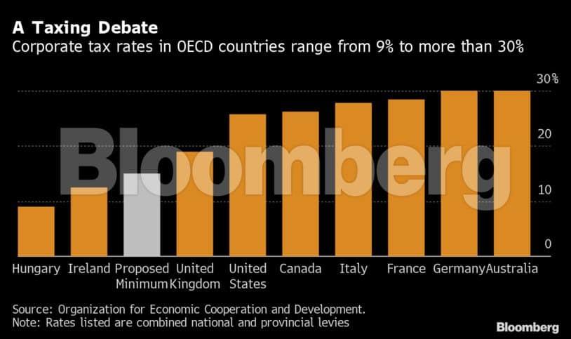 A Taxing Debate