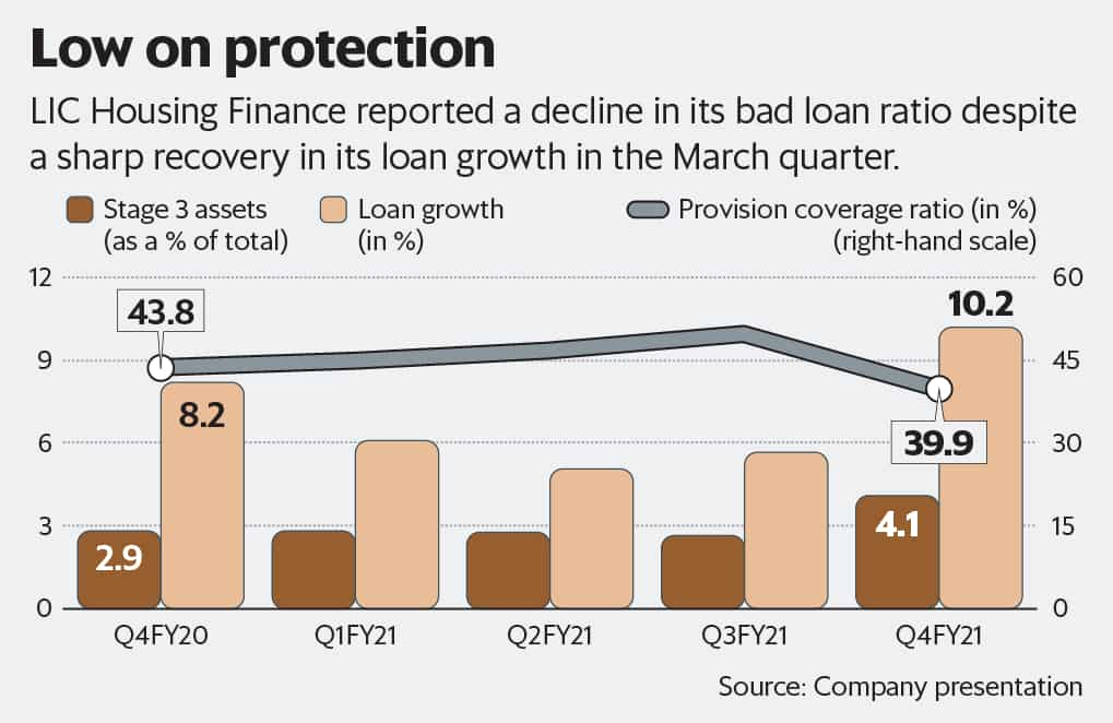 Lic Housing Finance S Bad Loan Troubles Are Far From Getting Over