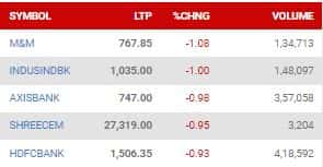 Nifty top losers