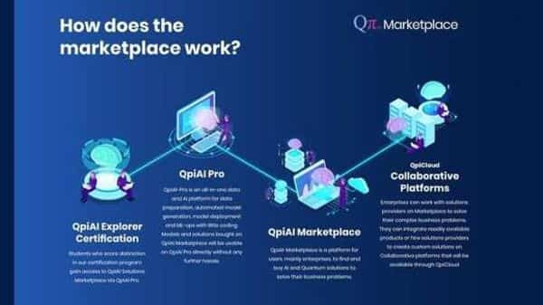 How marketplace works