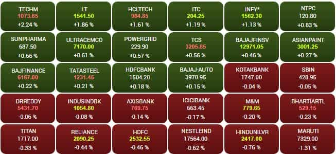 IT stocks top gainers