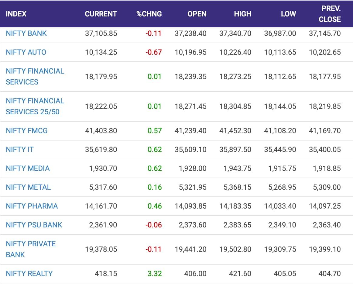 Banks, auto stocks under pressure